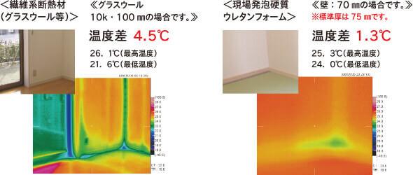 断熱材による室温の違い