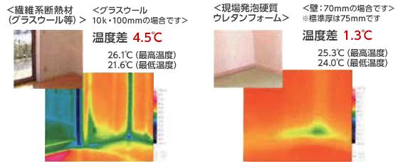 ●温度分布の比較イメージ